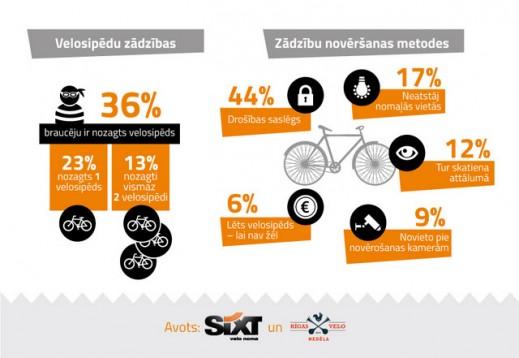 Infografika_Velo zadzibas
